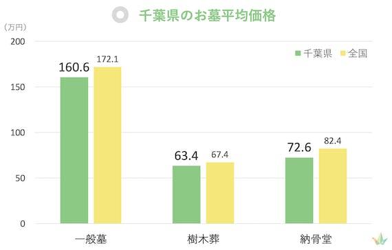 千葉県 お墓平均価格