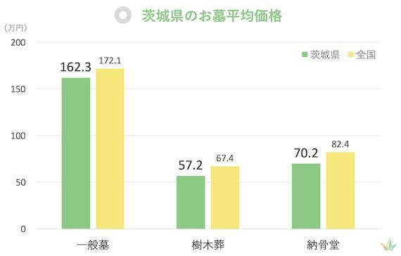 茨城県 お墓平均価格