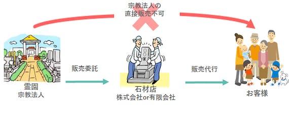 指定石材店制度(未完成)