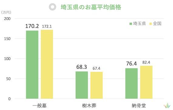 埼玉県 お墓平均価格