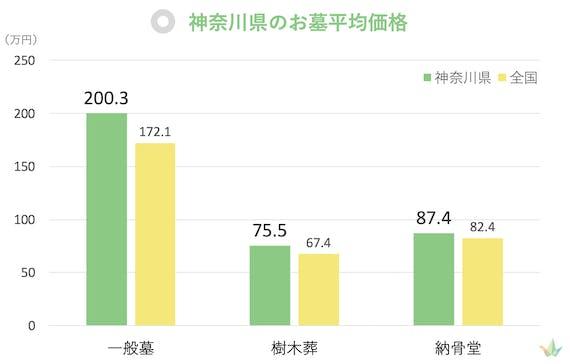 神奈川県 お墓平均価格